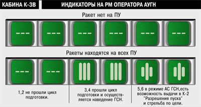 Indikatory K-3V