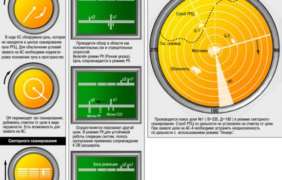 Indikatory na RM operatora navedenia