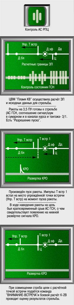 Indikatory na RM operatora puska