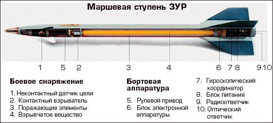 Marshevaya-stupen-ZUR