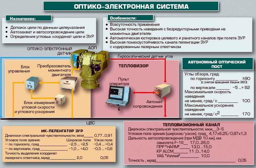 Optico-elektronnaya-sistema_thumb