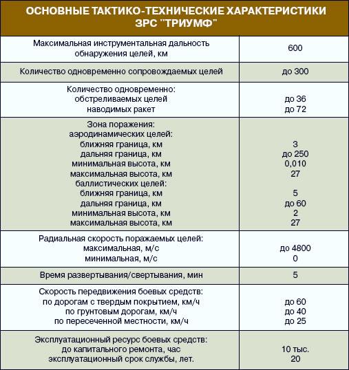 Osnovnie charakteristiki ZRS Triumf