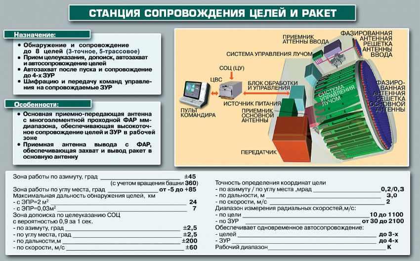 Stanciya-soprovogdeniya-celey-i-raket_thumb