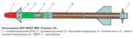 ЗУР 9М37