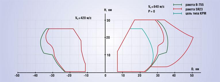зоны поражения ЗРК С-75, С-75М, С-75М2, С-75М3