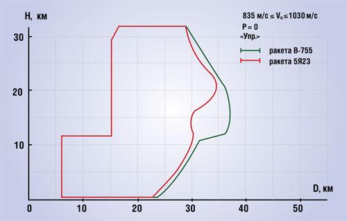 зоны поражения ЗРК С-75М, С-75М2, С-75М3