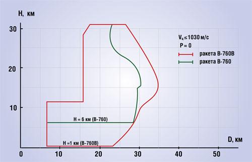Вертикальное сечение зоны поражения ЗРК С-75М, С-75М2 (ракета В-760),ЗРК С-75М3