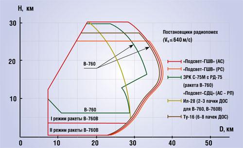 Вертикальное сечение зоны поражения ЗРК С-75М, С-75М2, С-75М3