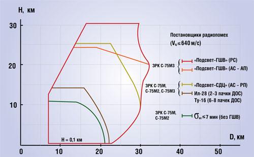 Вертикальные сечения зоны поражения при стрельбе ЗРК С-75М, С-75М2, С-75М3